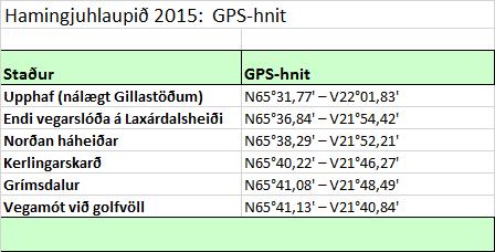 Hamingjuhlaup 2015 GPS-hnit