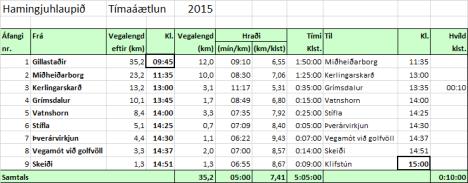 Hamingjuhlaup 2015 tímaáætlun